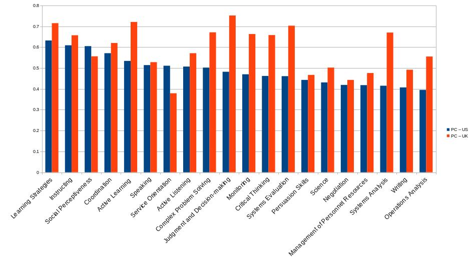<i>Figure 8.</i> Ranking of the importance of O*NET skills to future demand for US (blue color) and UK (red color) occupations. Y-axis is the Pearson correlation coefficient. It can take any value between -1 and +1. The sort order from left to right is the decreasing importance of the skill in the US. <small>(Adapted from source table data in Bakhshi <em>et al</em>.</small> <span class='glyphicon glyphicon-zoom-in'></span>